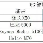 5G智能手机基带芯片一览