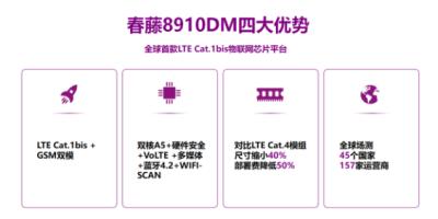 中标了!中国联通Cat.1芯片集中比选项目花落展锐