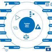 CTSD ADC—第1部分:如何改进精密ADC信号链设计