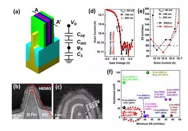 中国造出3纳米晶体管?