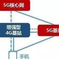 国内5G市场突变!三大运营商力挺SA独立组网,OPPO/vivo被高通拉下水?