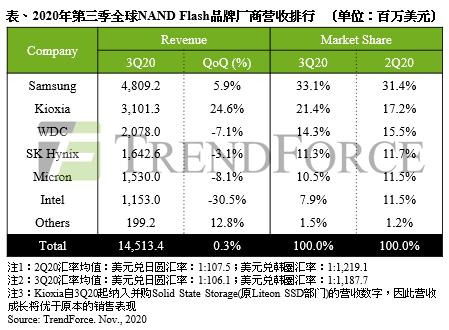 服务器端销售疲软,2020年第三季 NAND Flash营收仅微幅上升0.3%